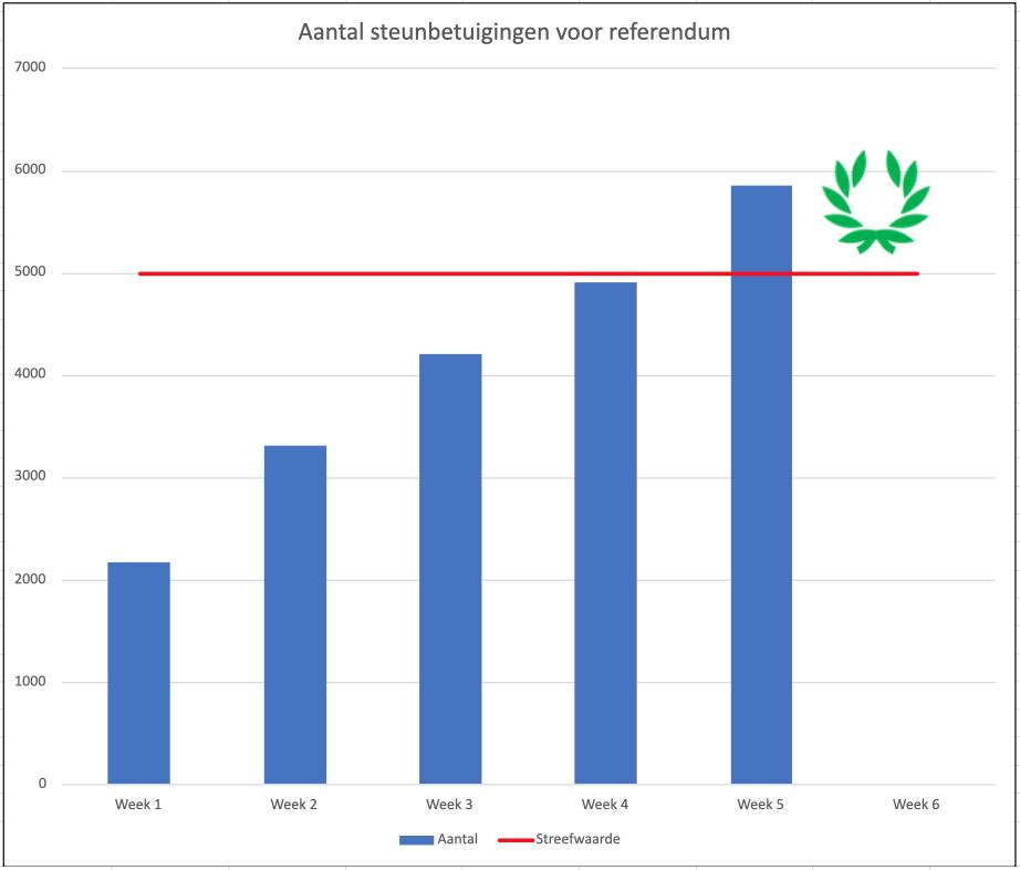 Leiden krijgt (weer) een referendum over groen